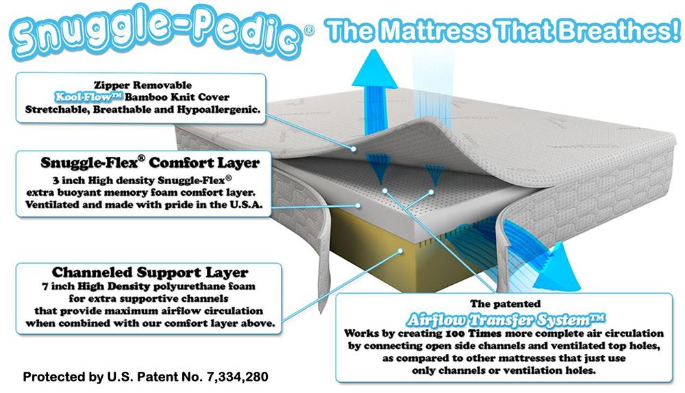 Snuggle-Pedic Mattress that Breathes